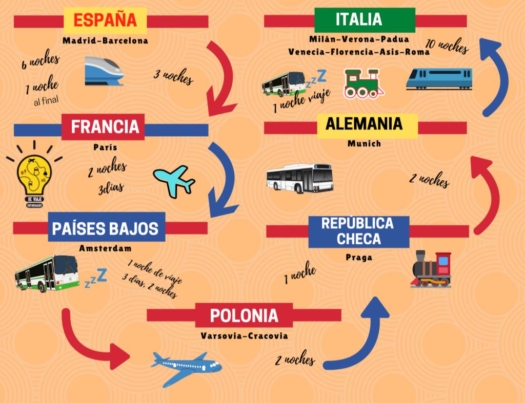 Itinerario deviaje europa