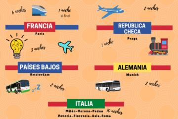 Itinerario a Europa